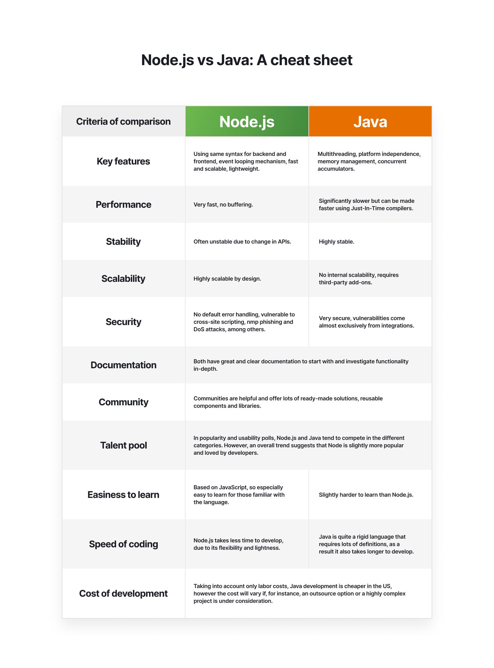 Node.js vs Java comparison