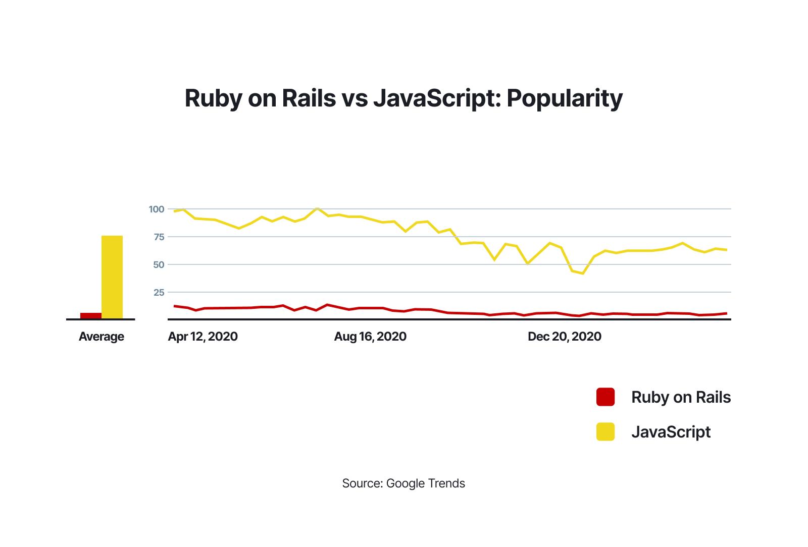 Ruby on Rails vs JavaScript