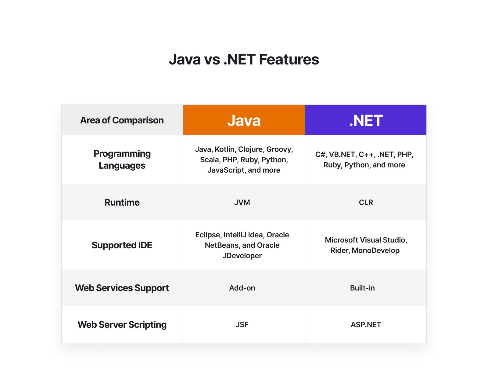.NET vs JAVA: Features