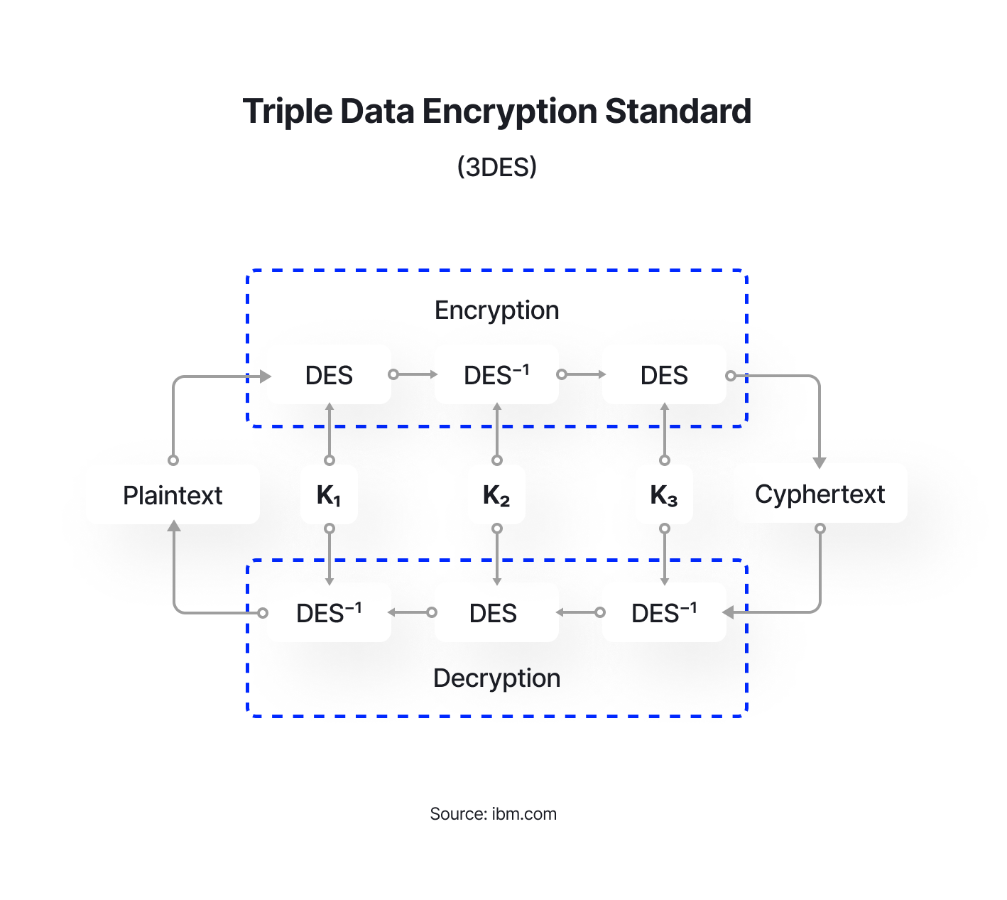 Triple Data Encryption Standard (3DES)