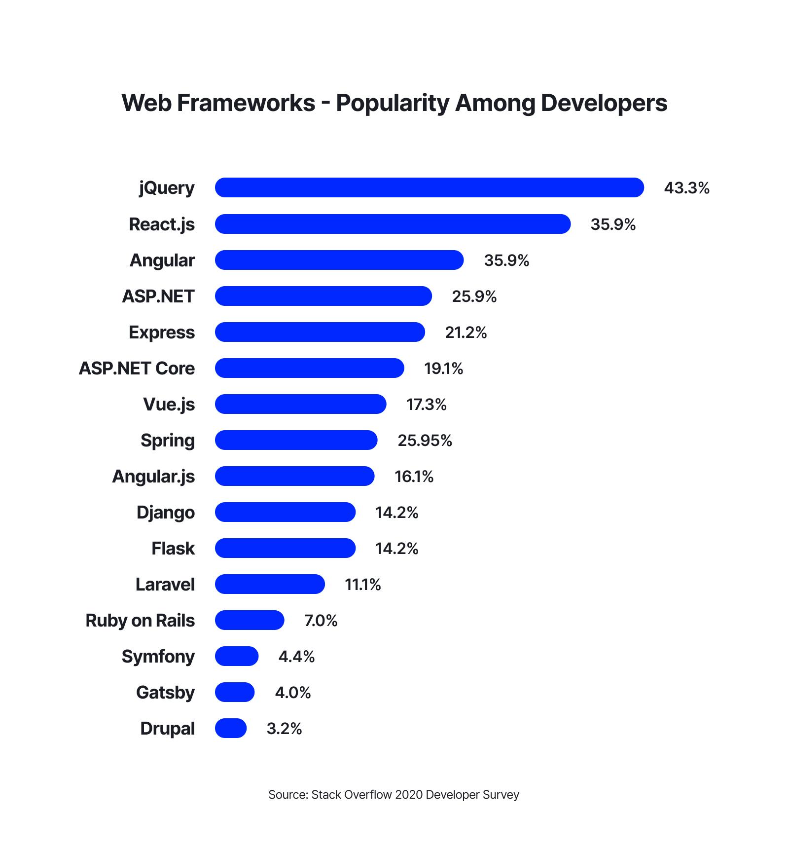 Web Frameworks Popularity