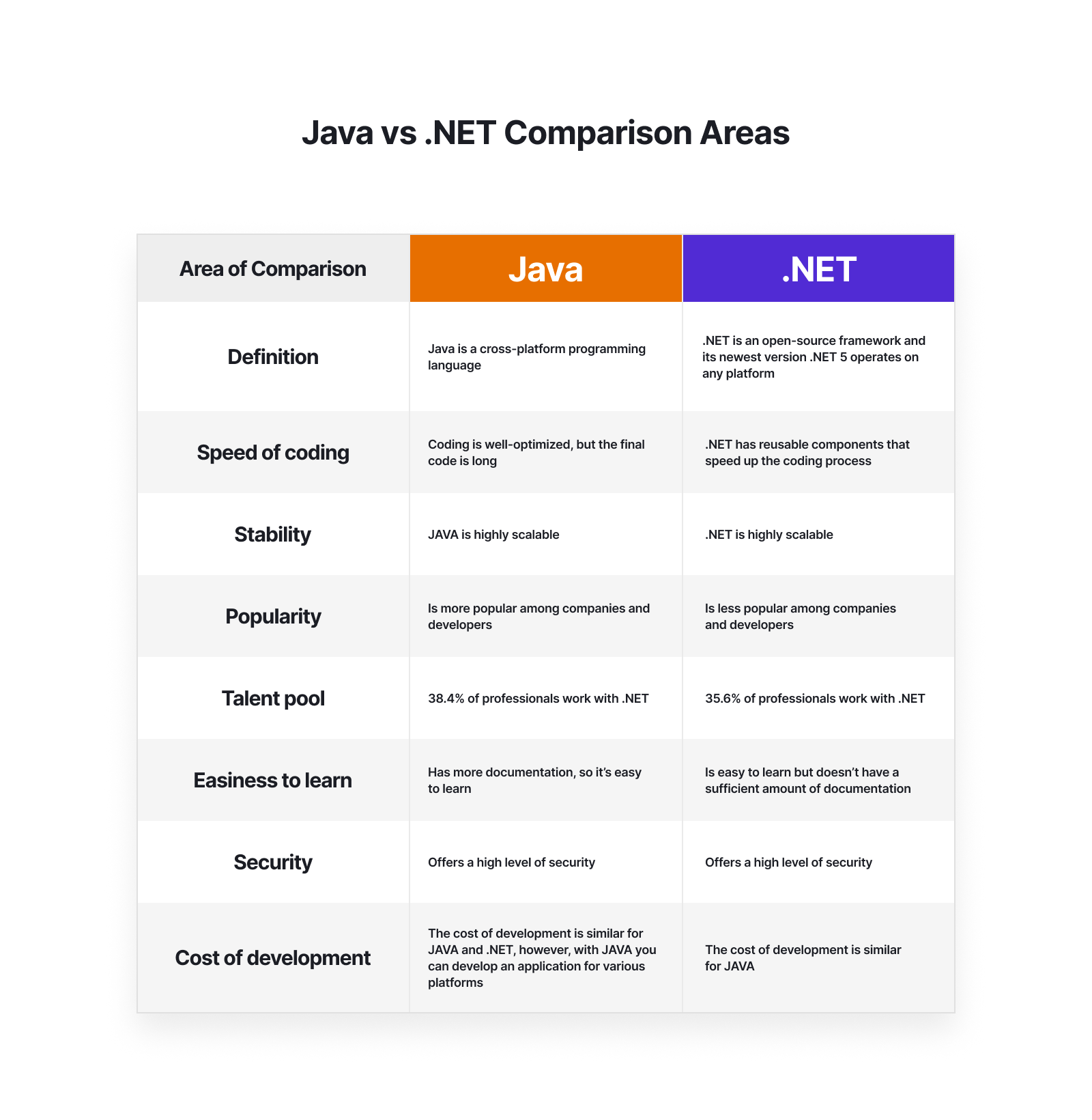 .NET vs JAVA Comparison Areas