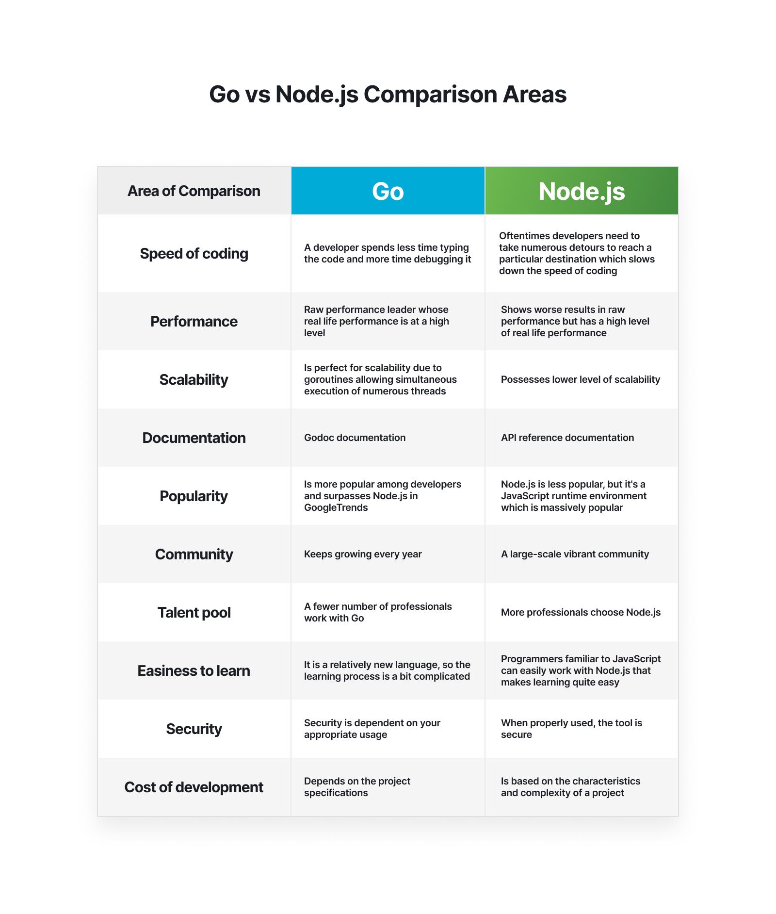 go vs nodejs comparison areas