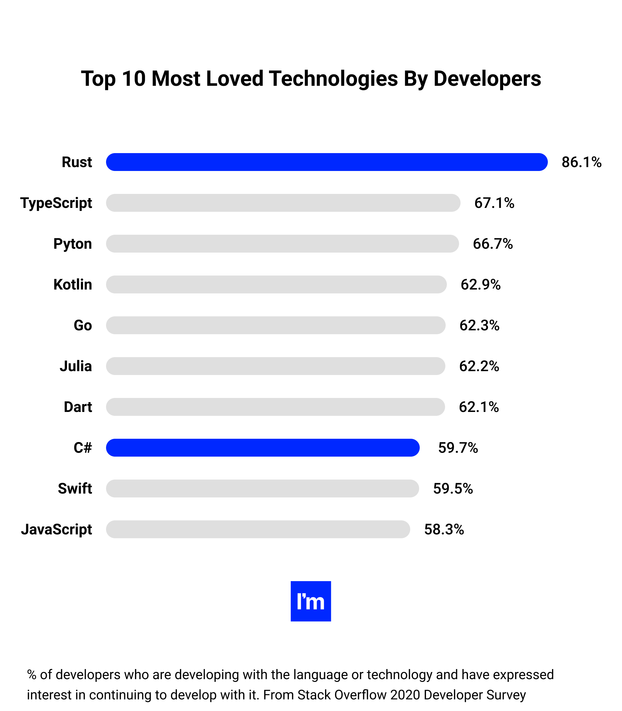 top 10 most loved technologies by developers
