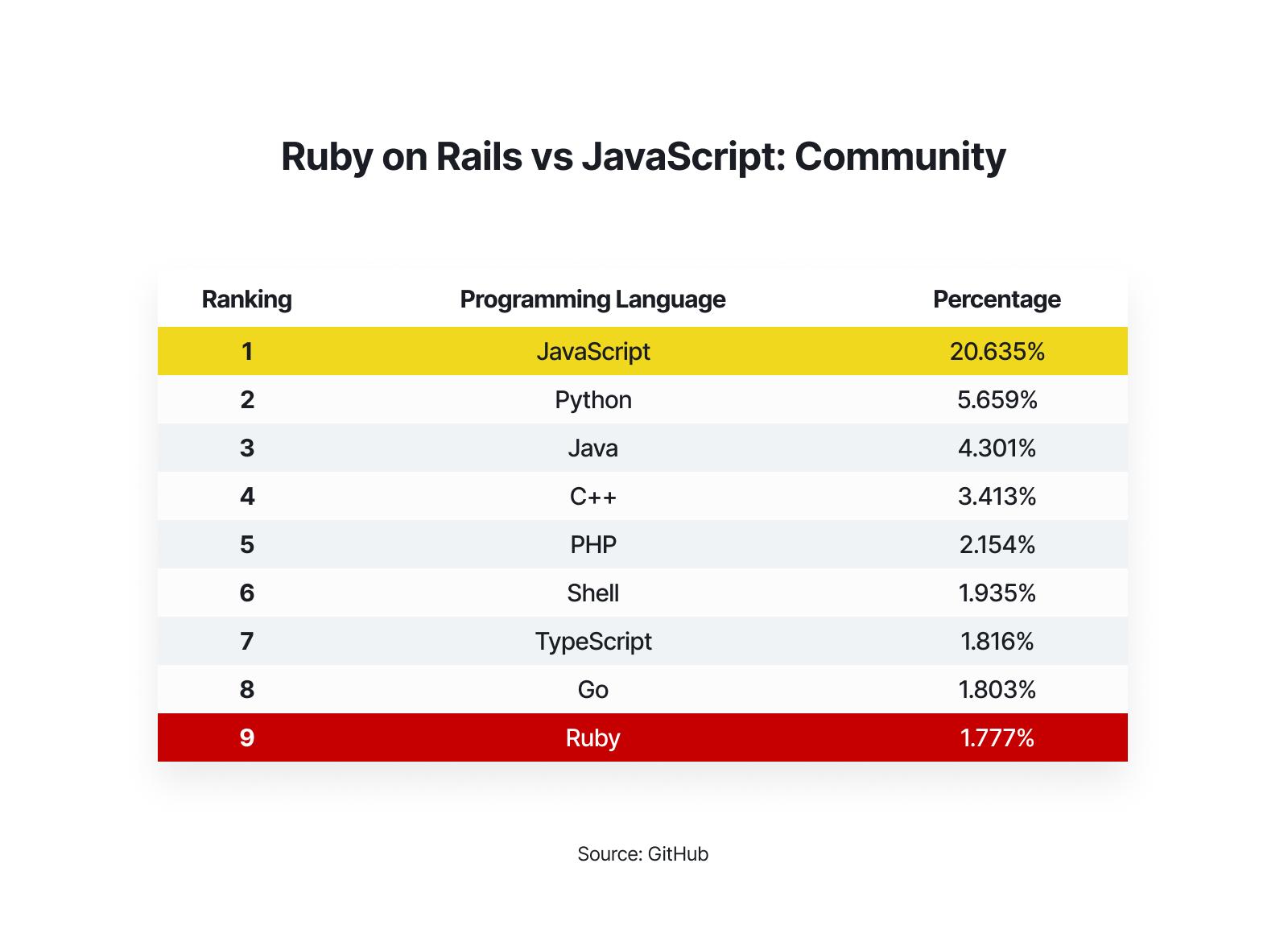 Ruby and Rails vs JavaScript community