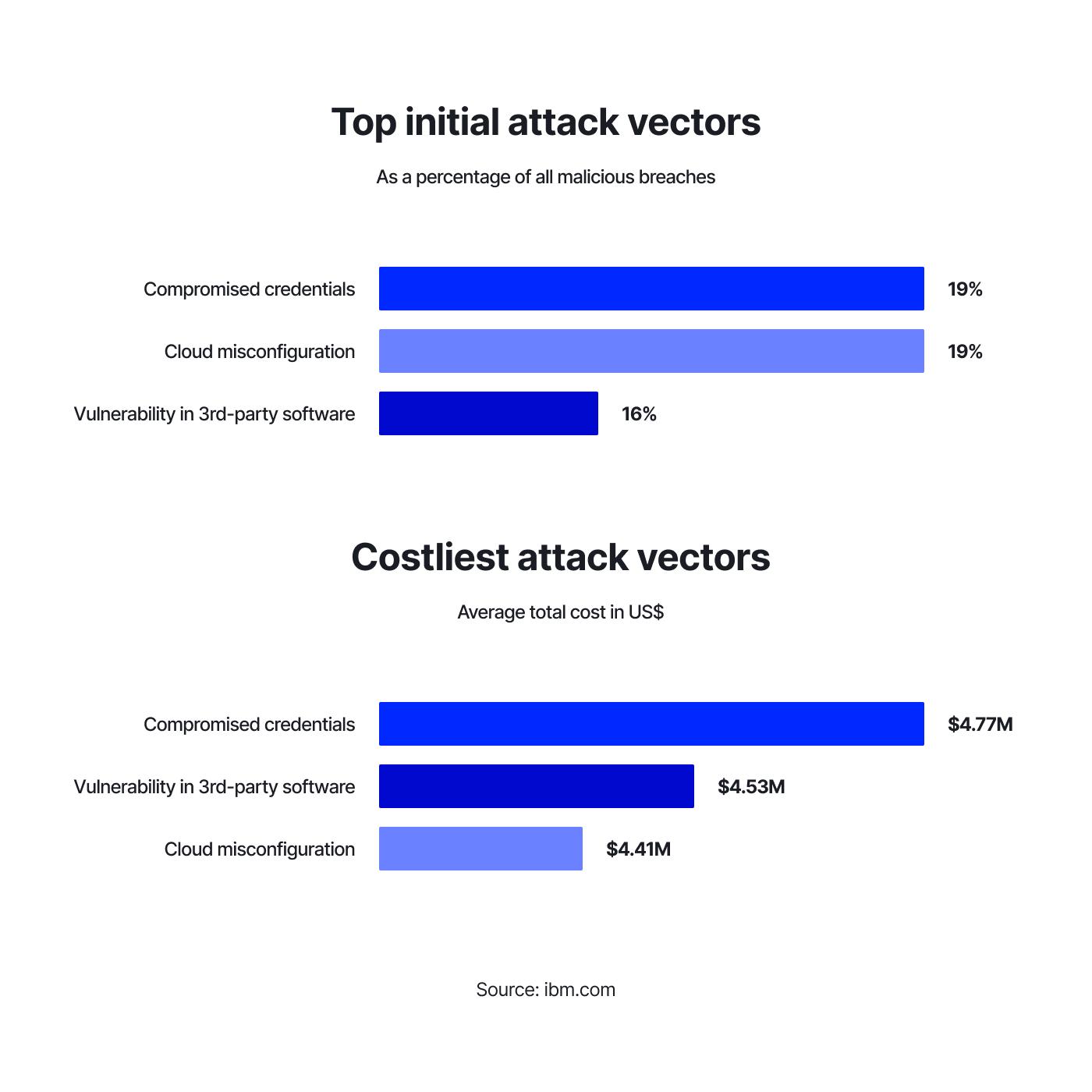 Top initial attack vectors and Costliest initial attack vectors