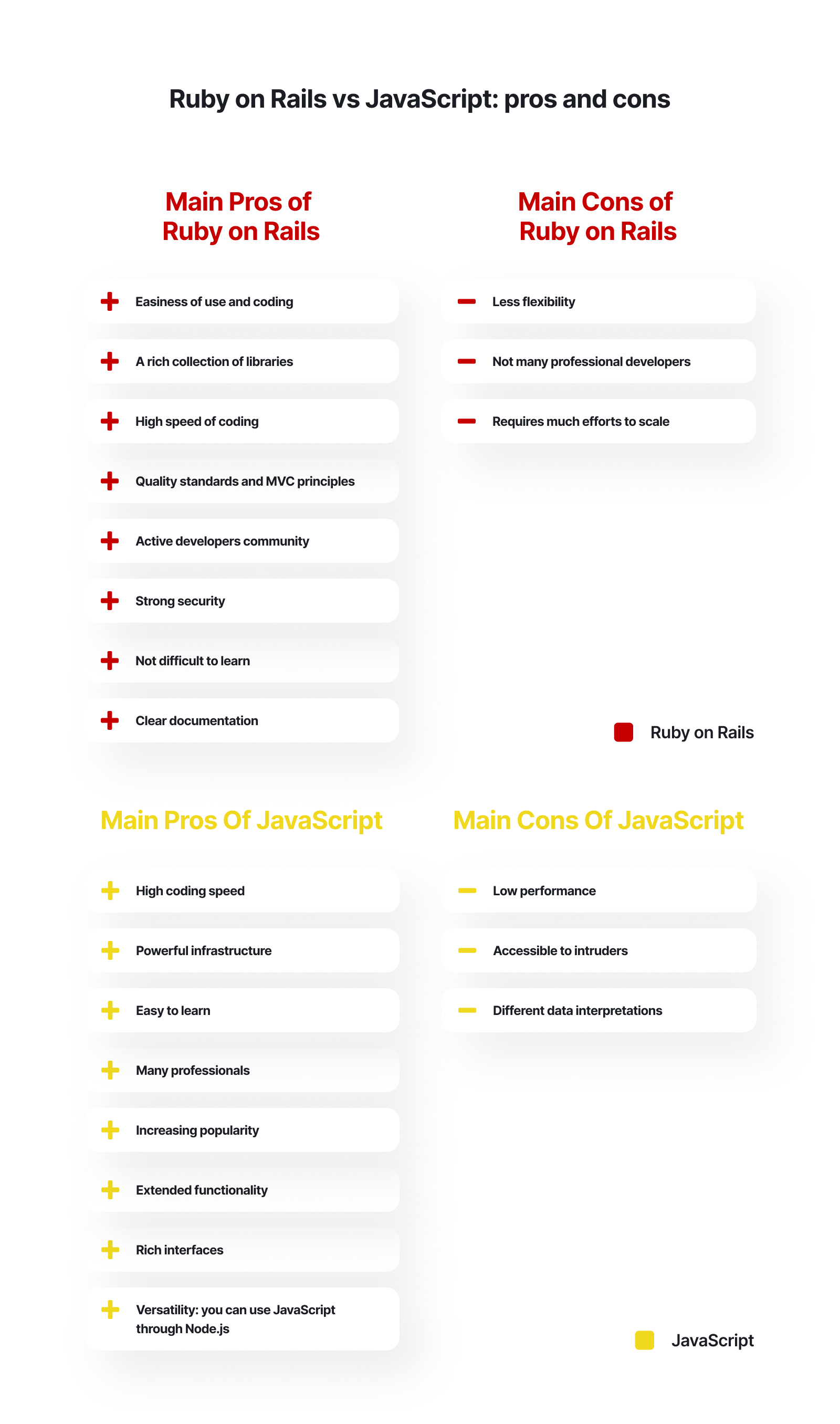 pros and cons of Ruby on Rails and JavaScript