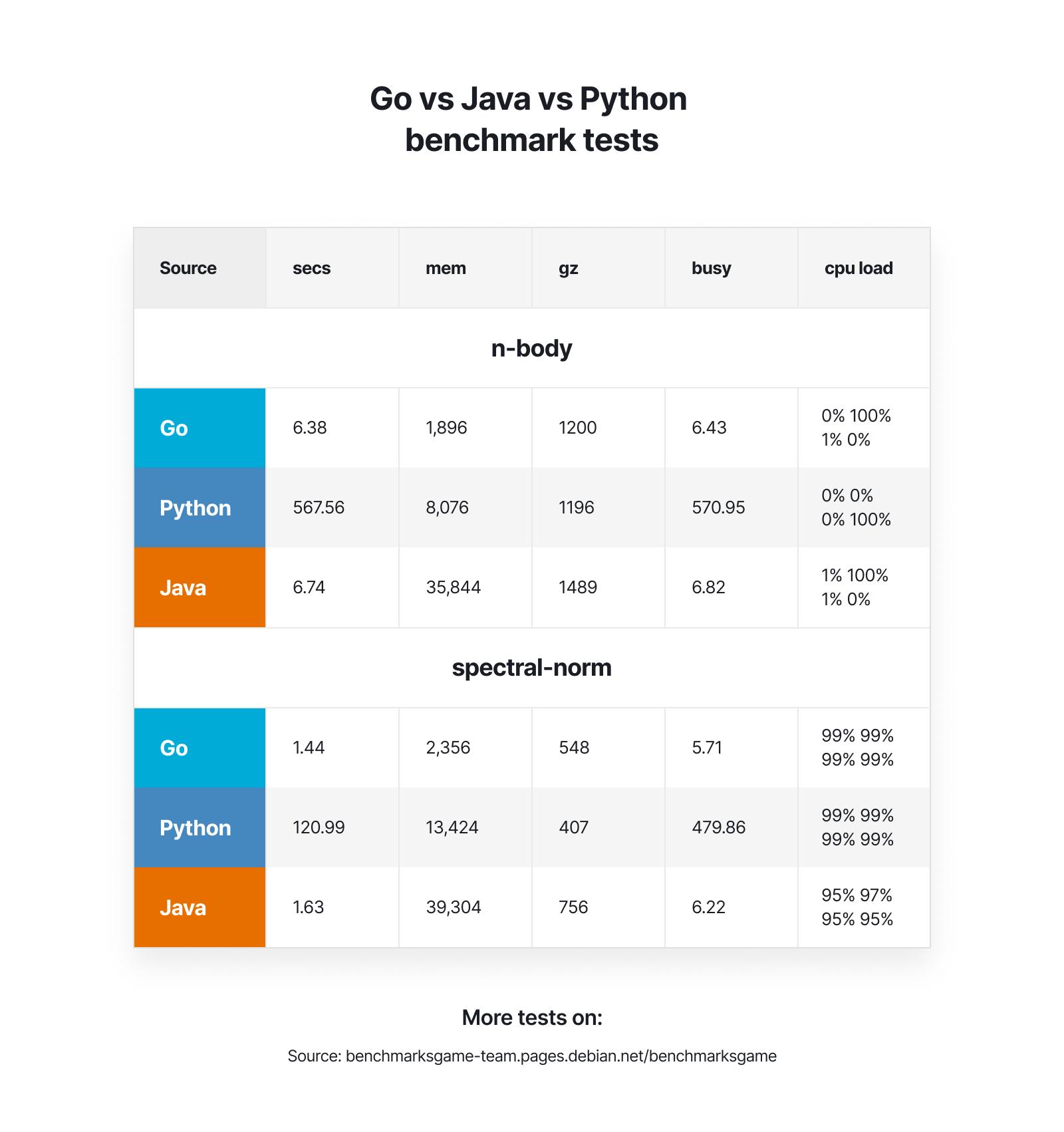 Go vs Java vs Python
